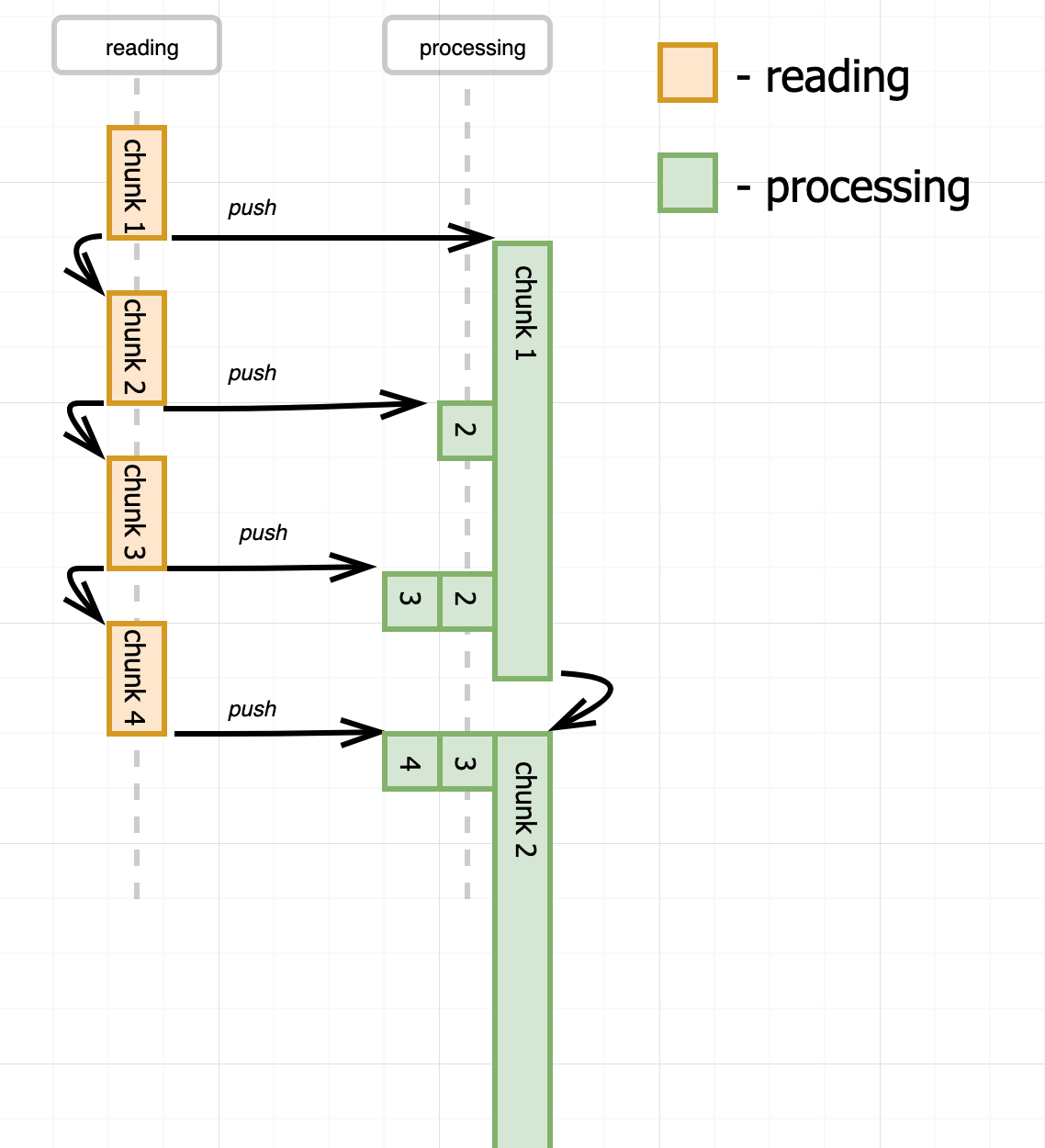 Reading push model - buffering