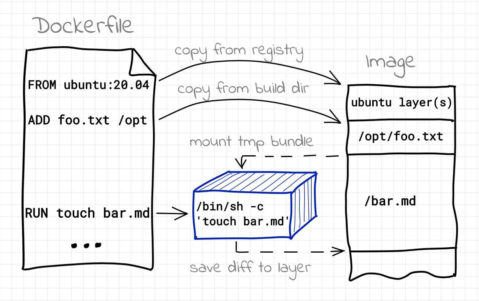 How Docker Build Works Internally   Ivan Velichko